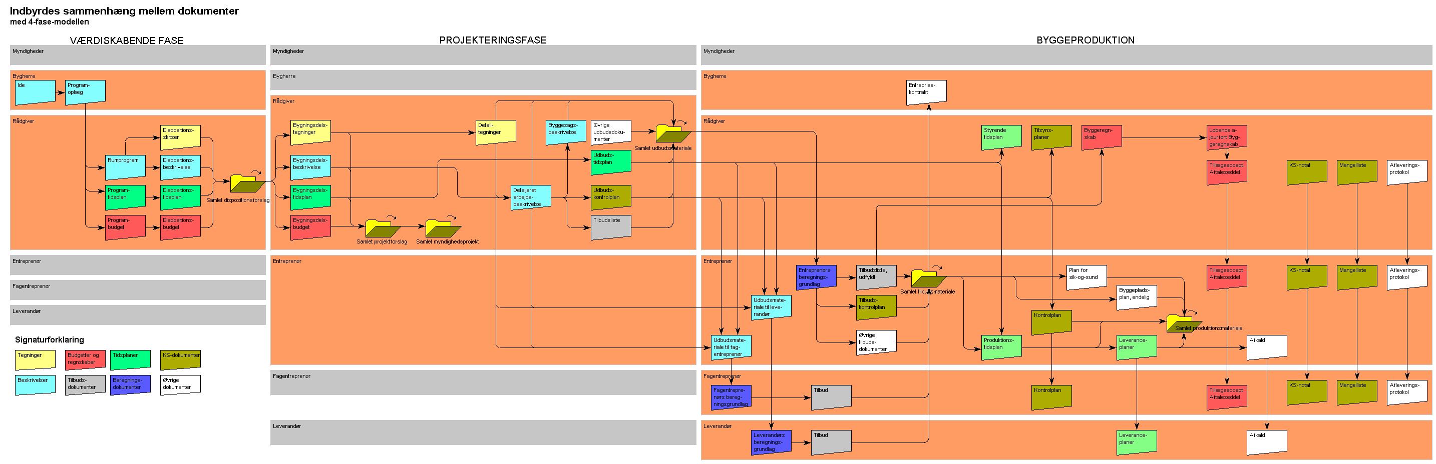 Projektmetodik – et matrix
